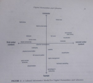 Cultural Informatics Model  for Digital Humanities and Libraries, Sula 2013